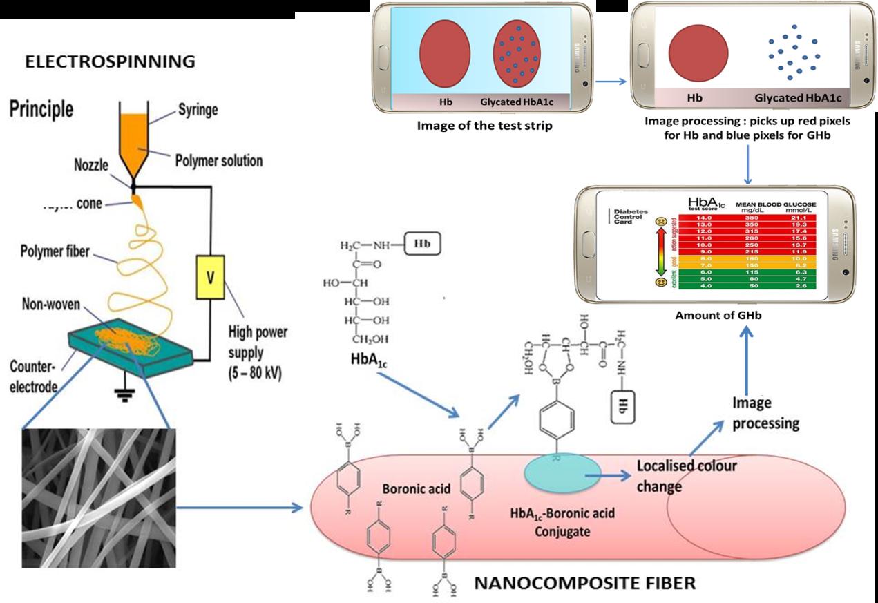 Minimally Invasive Mobile Healthcare Diagnostic Platform For Circuit Diagram Non Glucose Meter Project Images