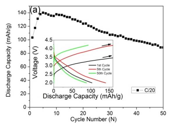 Hybrid Sodium Ion Cell Super Capacitor Packs For Light Electric